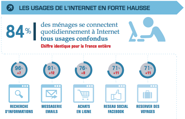 usage internet en corse